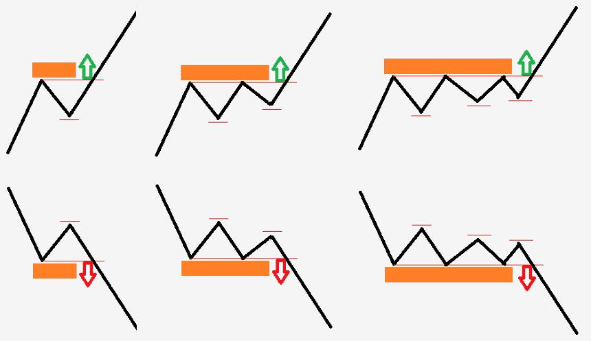 Szint törés stratégia