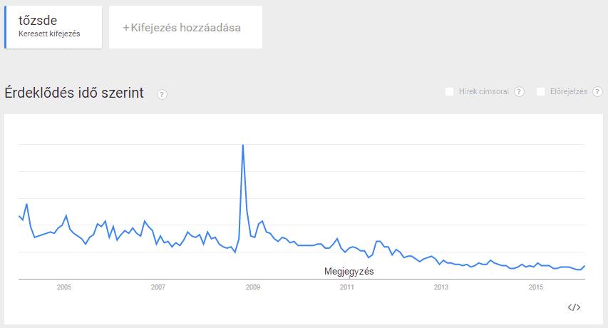 Trendek mindenben vannak